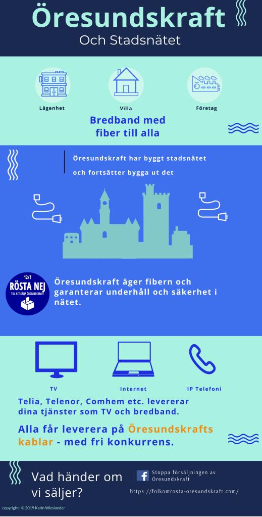 All stadsnätets fiber ägs av Öresundskraft och andra operatörer kan använda nätet i fri konkurrens.